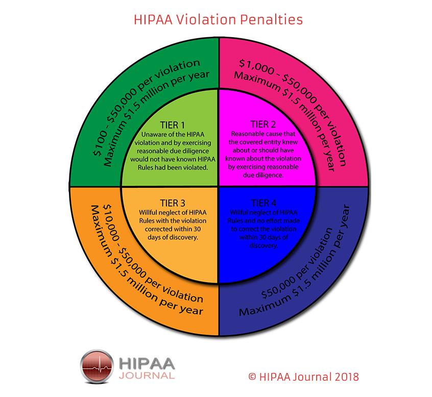 hipaa violations chart
